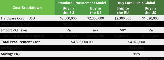 Centralized Procurement